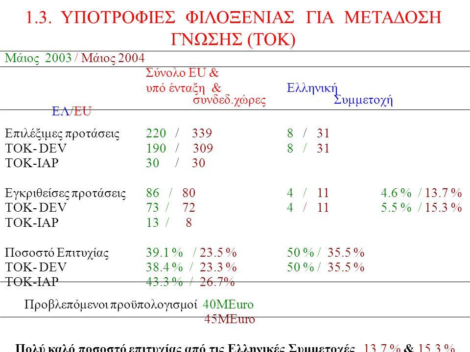 Μάιος 2003 / Μάιος 2004 Σύνολο ΕU & υπό ένταξη &Ελληνική συνδεδ.χώρεςΣυμμετοχή EΛ/EU Επιλέξιμες προτάσεις220 / 3398 / 31 TOK- DEV190 / 3098 / 31 TOK-IAP30 / 30 Εγκριθείσες προτάσεις86 / 804 / 114.6 % / 13.7 % TOK- DEV73 / 72 4 / 115.5 % / 15.3 % TOK-IAP13 / 8 Ποσοστό Επιτυχίας39.1 % / 23.5 %50 % / 35.5 % TOK- DEV38.4 % / 23.3 % 50 % / 35.5 % TOK-IAP43.3 % / 26.7% Προβλεπόμενοι προϋπολογισμοί 40ΜEuro 45MEuro Πολύ καλό ποσοστό επιτυχίας από τις Ελληνικές Συμμετοχές 13.7 % & 15.3 % 1.3.