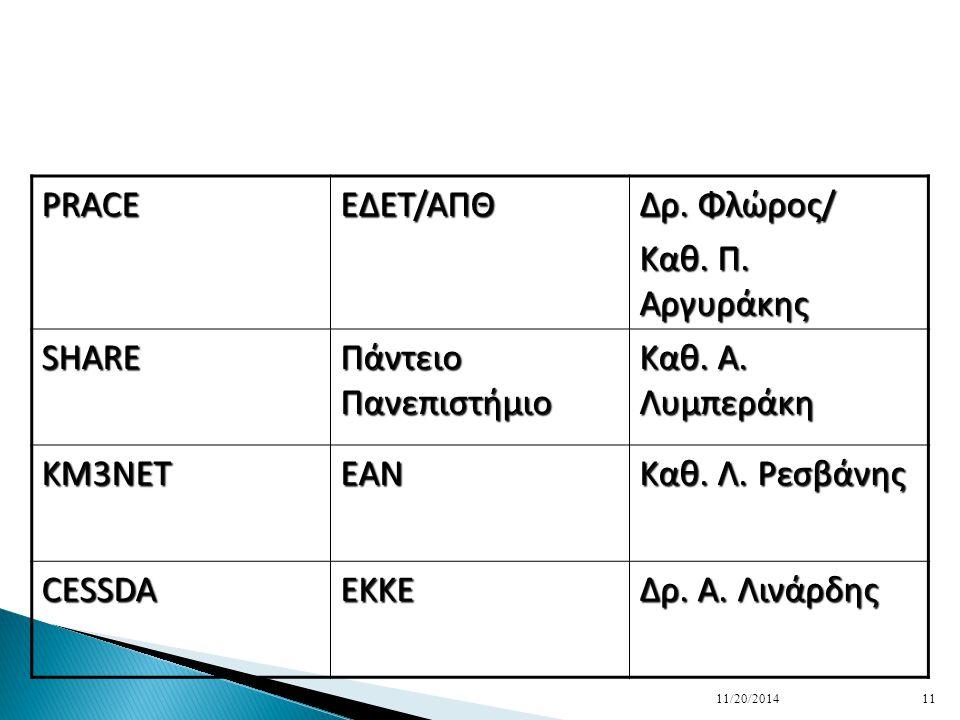 PRACE EΔΕΤ/ΑΠΘ Δρ.Φλώρος/ Καθ. Π. Αργυράκης SHARE Πάντειο Πανεπιστήμιο Καθ.