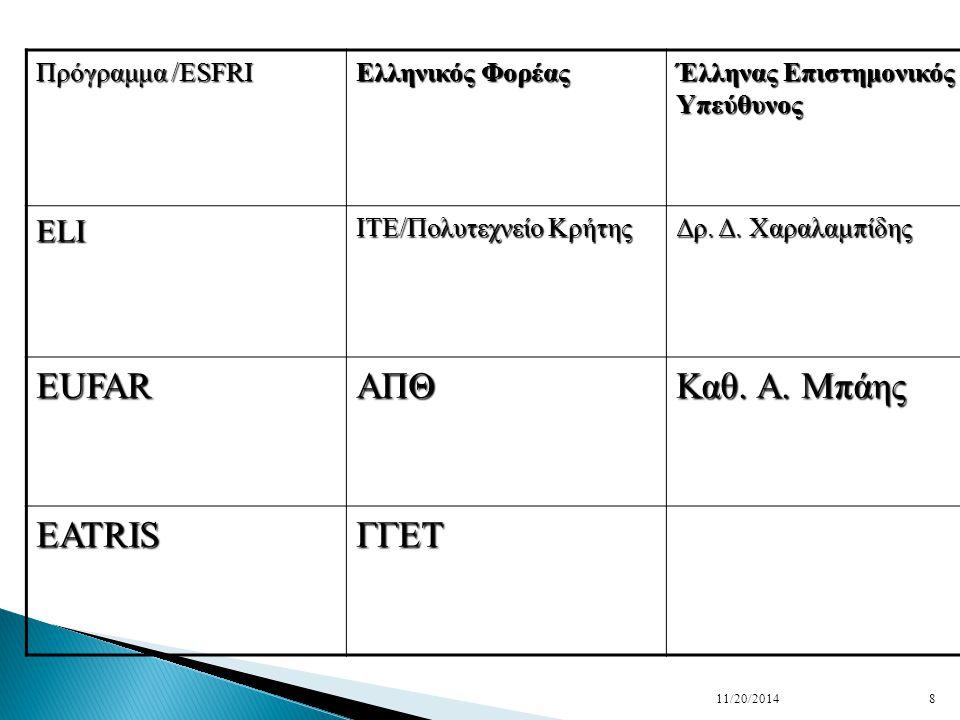 Πρόγραμμα /ESFRI Ελληνικός Φορέας Έλληνας Επιστημονικός Υπεύθυνος ELI ITE/Πολυτεχνείο Κρήτης Δρ.