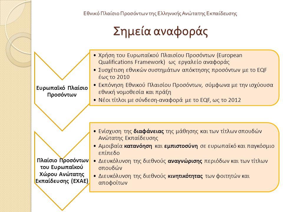 Εθνικό Πλαίσιο Προσόντων της Ελληνικής Ανώτατης Εκπαίδευσης Σημεία αναφοράς Ευρωπαϊκό Πλαίσιο Προσόντων Χρήση του Ευρωπαϊκού Πλαισίου Προσόντων (European Qualifications Framework) ως εργαλείο αναφοράς Συσχέτιση εθνικών συστημάτων απόκτησης προσόντων με το EQF έως το 2010 Εκπόνηση Εθνικού Πλαισίου Προσόντων, σύμφωνα με την ισχύουσα εθνική νομοθεσία και πράξη Νέοι τίτλοι με σύνδεση-αναφορά με το EQF, ως το 2012 Πλαίσιο Προσόντων του Ευρωπαϊκού Χώρου Ανώτατης Εκπαίδευσης (ΕΧΑΕ) Ενίσχυση της διαφάνειας της μάθησης και των τίτλων σπουδών Ανώτατης Εκπαίδευσης Αμοιβαία κατανόηση και εμπιστοσύνη σε ευρωπαϊκό και παγκόσμιο επίπεδο Διευκόλυνση της διεθνούς αναγνώρισης περιόδων και των τίτλων σπουδών Διευκόλυνση της διεθνούς κινητικότητας των φοιτητών και αποφοίτων