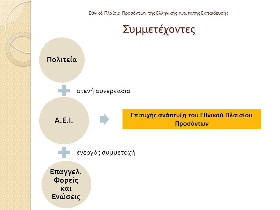 Εθνικό Πλαίσιο Προσόντων της Ελληνικής Ανώτατης Εκπαίδευσης Συμμετέχοντες Επιτυχής ανάπτυξη του Εθνικού Πλαισίου Προσόντων Πολιτεία Α.Ε.Ι.Α.Ε.Ι. Ε π α
