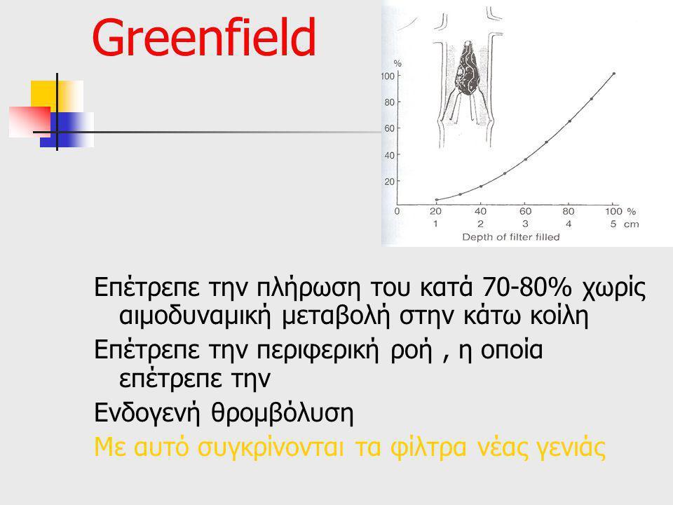 Greenfield Επέτρεπε την πλήρωση του κατά 70-80% χωρίς αιμοδυναμική μεταβολή στην κάτω κοίλη Επέτρεπε την περιφερική ροή, η οποία επέτρεπε την Ενδογενή θρομβόλυση Με αυτό συγκρίνονται τα φίλτρα νέας γενιάς