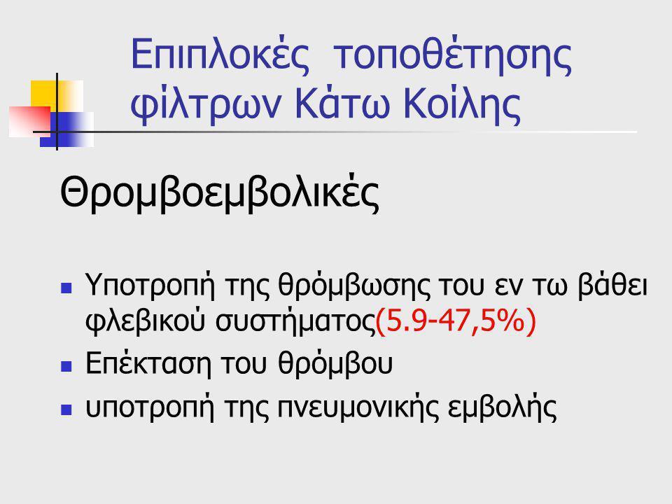 Επιπλοκές τοποθέτησης φίλτρων Κάτω Κοίλης Θρομβοεμβολικές Υποτροπή της θρόμβωσης του εν τω βάθει φλεβικού συστήματος(5.9-47,5%) Επέκταση του θρόμβου υ