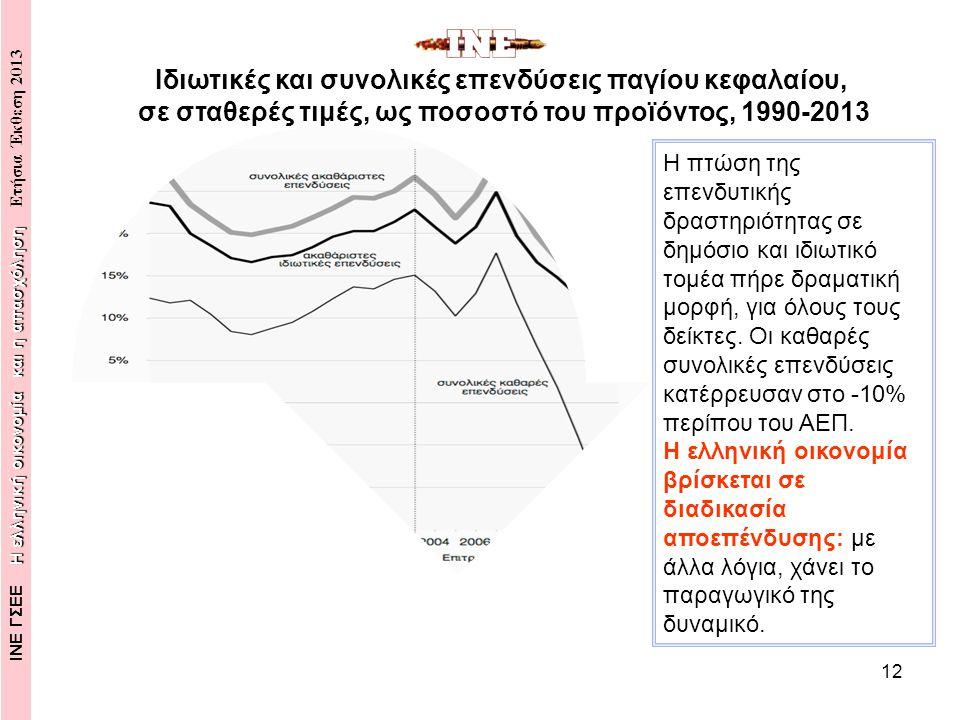 12 Η πτώση της επενδυτικής δραστηριότητας σε δημόσιο και ιδιωτικό τομέα πήρε δραματική μορφή, για όλους τους δείκτες.