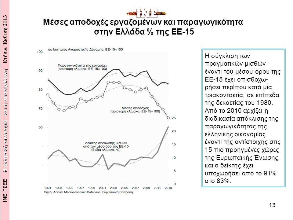14 Κατά την τετραετία 2010- 2013 διευρύνθηκε θεαματικά το χάσμα της αγοραστικής δύναμης των μισθών έναντι της παραγωγικότητας της εργασίας.