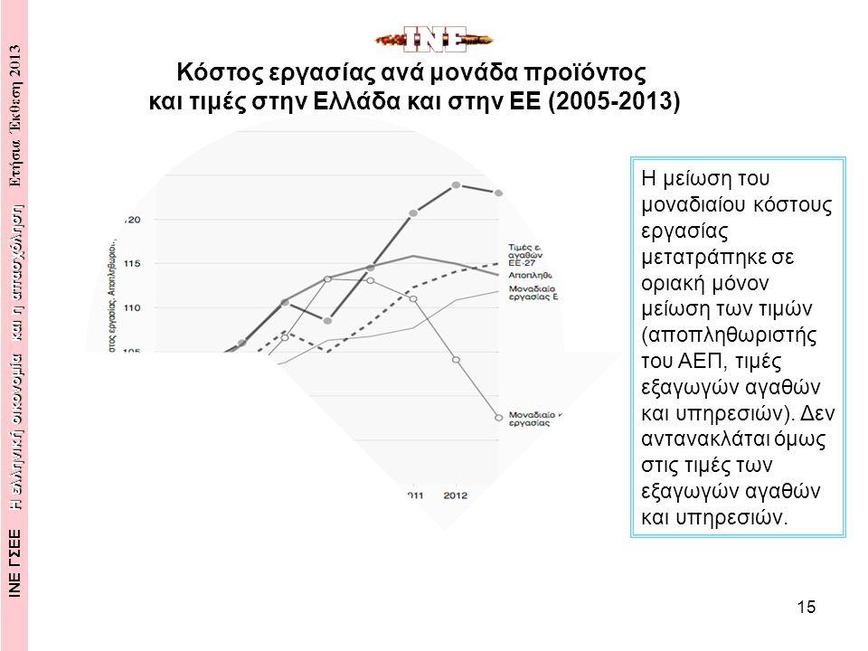 15 Η μείωση του μοναδιαίου κόστους εργασίας μετατράπηκε σε οριακή μόνον μείωση των τιμών (αποπληθωριστής του ΑΕΠ, τιμές εξαγωγών αγαθών και υπηρεσιών).