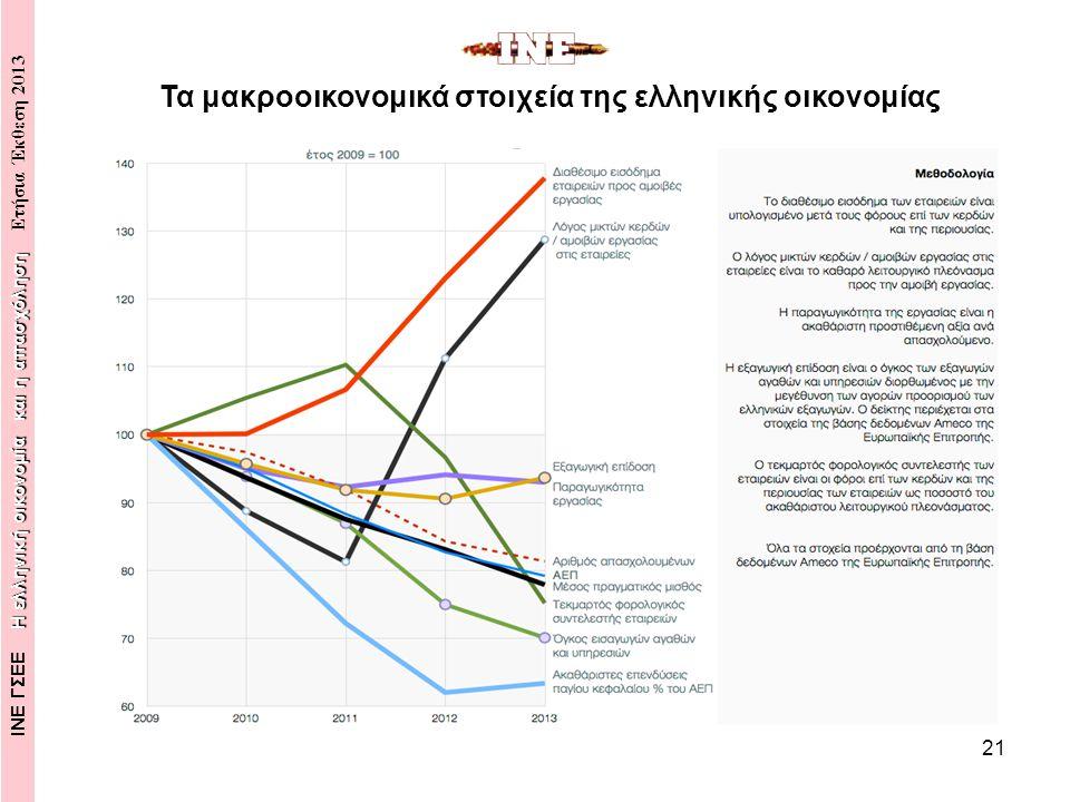 21 Τα μακροοικονομικά στοιχεία της ελληνικής οικονομίας Η ελληνική οικονομία και η απασχόληση ΙΝΕ ΓΣΕΕ Η ελληνική οικονομία και η απασχόληση Ετήσια Έκθεση 2013