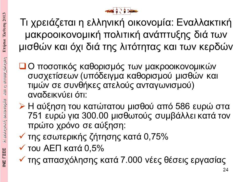 24  Ο ποσοτικός καθορισμός των μακροοικονομικών συσχετίσεων (υπόδειγμα καθορισμού μισθών και τιμών σε συνθήκες ατελούς ανταγωνισμού) αναδεικνύει ότι:  Η αύξηση του κατώτατου μισθού από 586 ευρώ στα 751 ευρώ για 300.00 μισθωτούς συμβάλλει κατά τον πρώτο χρόνο σε αύξηση: της εσωτερικής ζήτησης κατά 0,75% του ΑΕΠ κατά 0,5% της απασχόλησης κατά 7.000 νέες θέσεις εργασίας Τι χρειάζεται η ελληνική οικονομία: Εναλλακτική μακροοικονομική πολιτική ανάπτυξης διά των μισθών και όχι διά της λιτότητας και των κερδών Η ελληνική οικονομία και η απασχόληση ΙΝΕ ΓΣΕΕ Η ελληνική οικονομία και η απασχόληση Ετήσια Έκθεση 2013