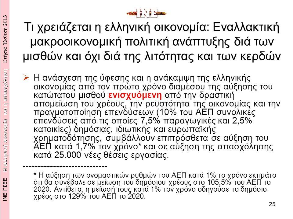 25  Η ανάσχεση της ύφεσης και η ανάκαμψη της ελληνικής οικονομίας από τον πρώτο χρόνο διαμέσου της αύξησης του κατώτατου μισθού ενισχυόμενη από την δραστική απομείωση του χρέους, την ρευστότητα της οικονομίας και την πραγματοποίηση επενδύσεων (10% του ΑΕΠ συνολικές επενδύσεις από τις οποίες 7,5% παραγωγικές και 2,5% κατοικίες) δημόσιας, ιδιωτικής και ευρωπαϊκής χρηματοδότησης, συμβάλλουν επιπρόσθετα σε αύξηση του ΑΕΠ κατά 1,7% τον χρόνο* και σε αύξηση της απασχόλησης κατά 25.000 νέες θέσεις εργασίας.