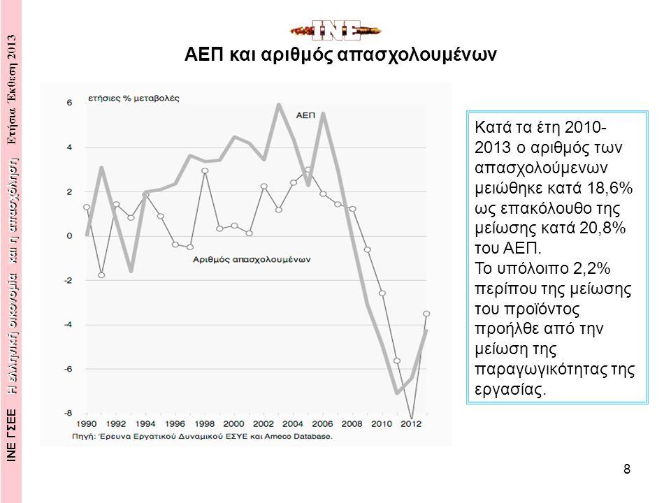 9 Μοναδιαίο Κόστος Εργασίας και Ποσοστό Ανεργίας Κατά την τετραετία 2010- 2013, οι μέσες ονομαστικές αποδοχές ανά απασχο- λούμενο μειώθηκαν κατά 16,3% έναντι του 2009 υπό την πίεση της ανεργίας και των διαρθρωτικών αλλαγών στην αγορά εργασίας, ενώ η παραγωγικότητα της εργασίας μειώθηκε κατά 2,6% εξαιτίας της μείωσης του βαθμού χρησιμοποίησης του παραγωγικού δυναμικού.