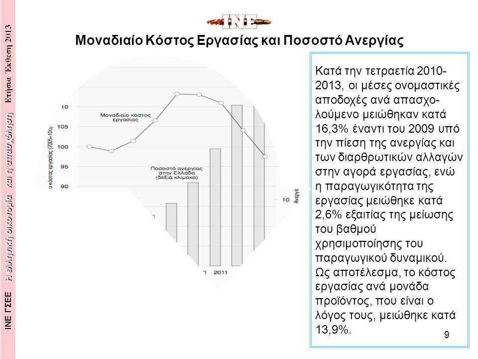 10 Με την είσοδο της ελληνικής οικονομίας στην ύφεση, η παραγωγικότητα υποχώρησε μαζί με τον βαθμό χρησιμοποίησης του παραγωγικού δυναμικού και την συρρίκνωση του αποθέματος παγίου κεφαλαίου, και μειώθηκε σωρευτικά, στην εξαετία 2008- 2013, κατά 6,5%, έχοντας επανέλθει στο επίπεδο του 2003.