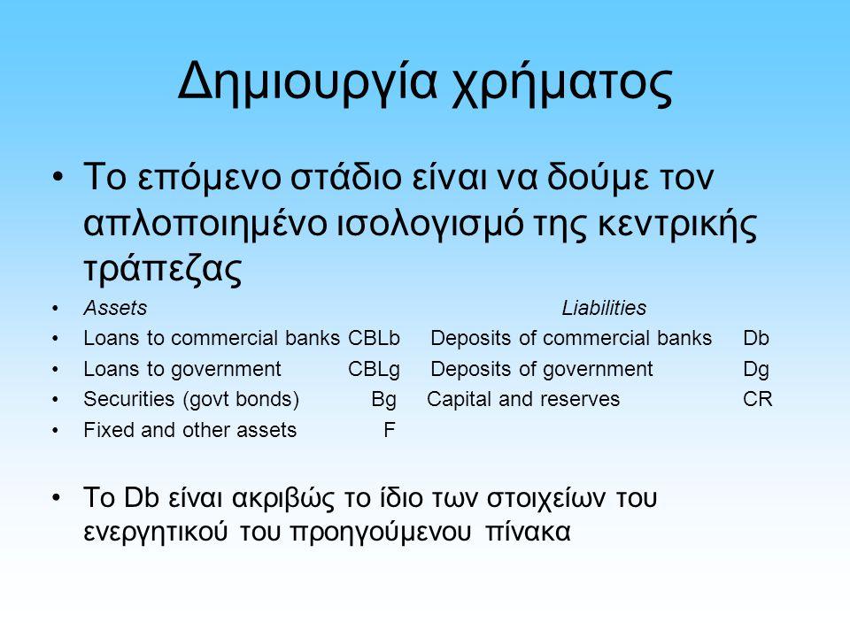 Δημιουργία χρήματος Το επόμενο στάδιο είναι να δούμε τον απλοποιημένο ισολογισμό της κεντρικής τράπεζας AssetsLiabilities Loans to commercial banks CBLb Deposits of commercial banks Db Loans to government CBLg Deposits of government Dg Securities (govt bonds) Bg Capital and reserves CR Fixed and other assets F Το Db είναι ακριβώς το ίδιο των στοιχείων του ενεργητικού του προηγούμενου πίνακα