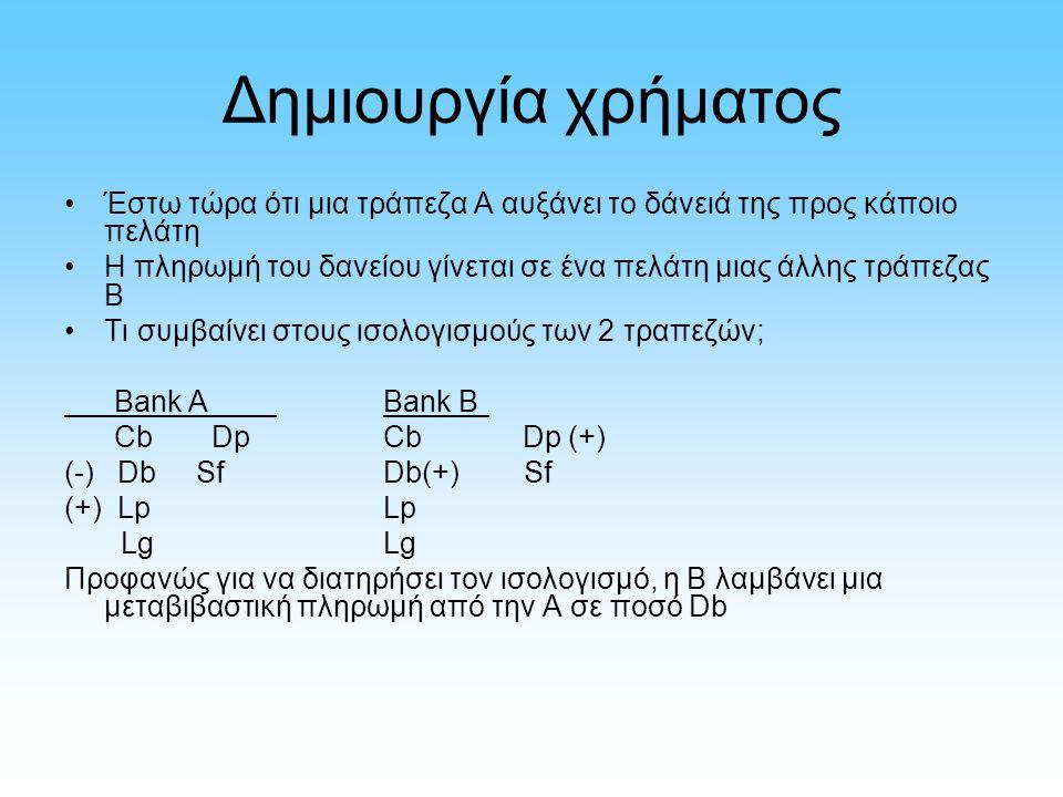 Δημιουργία χρήματος Έστω τώρα ότι μια τράπεζα Α αυξάνει το δάνειά της προς κάποιο πελάτη Η πληρωμή του δανείου γίνεται σε ένα πελάτη μιας άλλης τράπεζας Β Τι συμβαίνει στους ισολογισμούς των 2 τραπεζών; Bank ABank B Cb DpCb Dp (+) (-) Db SfDb(+) Sf (+) LpLp LgLg Προφανώς για να διατηρήσει τον ισολογισμό, η Β λαμβάνει μια μεταβιβαστική πληρωμή από την Α σε ποσό Db