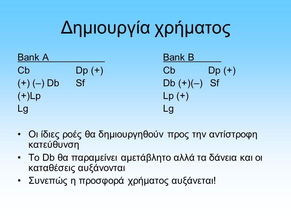Δημιουργία χρήματος Bank ABank B CbDp (+)Cb Dp (+) (+) (–) DbSfDb (+)(–) Sf (+)LpLp (+)Lg Οι ίδιες ροές θα δημιουργηθούν προς την αντίστροφη κατεύθυνση Το Db θα παραμείνει αμετάβλητο αλλά τα δάνεια και οι καταθέσεις αυξάνονται Συνεπώς η προσφορά χρήματος αυξάνεται!