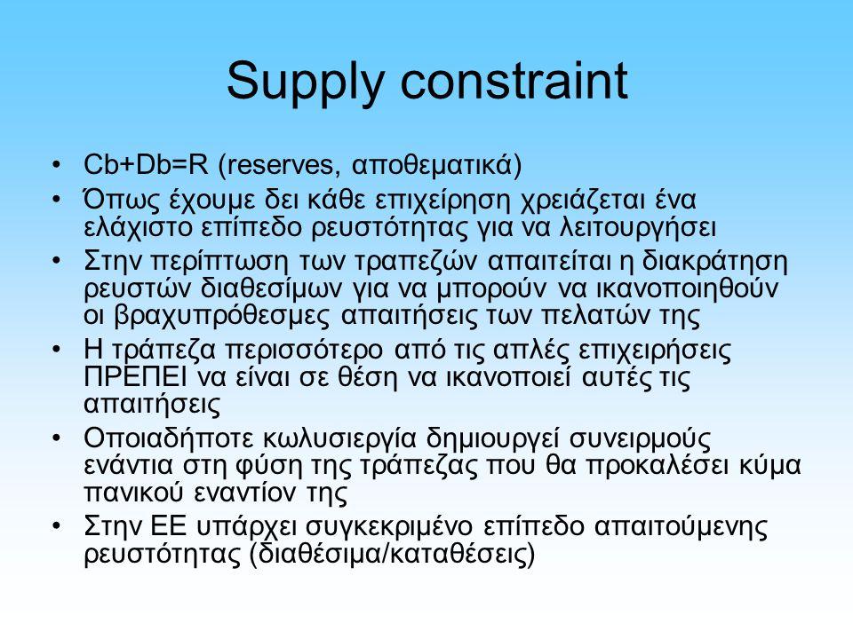 Supply constraint Cb+Db=R (reserves, αποθεματικά) Όπως έχουμε δει κάθε επιχείρηση χρειάζεται ένα ελάχιστο επίπεδο ρευστότητας για να λειτουργήσει Στην
