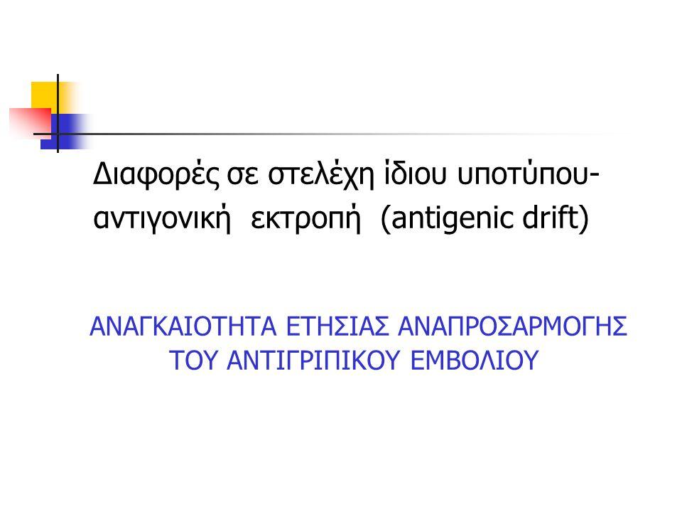 Διαφορές σε στελέχη ίδιου υποτύπου- αντιγονική εκτροπή (antigenic drift) ΑΝΑΓΚΑΙΟΤΗΤΑ ΕΤΗΣΙΑΣ ΑΝΑΠΡΟΣΑΡΜΟΓΗΣ ΤΟΥ ΑΝΤΙΓΡΙΠΙΚΟΥ ΕΜΒΟΛΙΟΥ