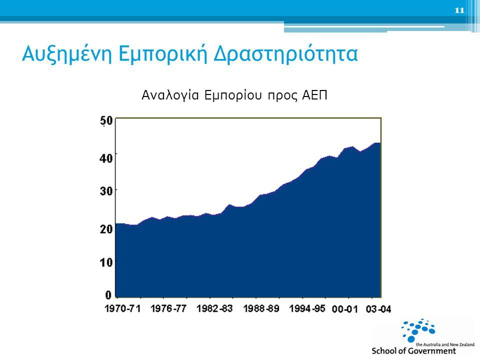 Αυξημένη Εμπορική Δραστηριότητα Αναλογία Εμπορίου προς ΑΕΠ 11