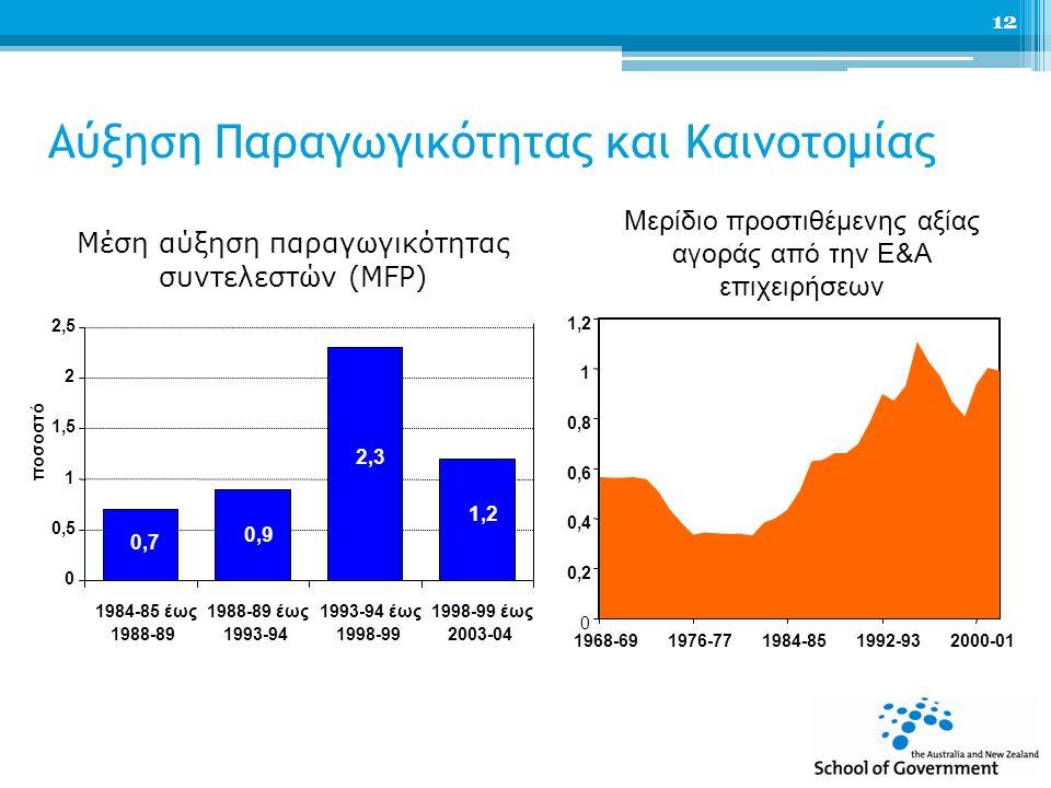 Αύξηση Παραγωγικότητας και Καινοτομίας Μέση αύξηση παραγωγικότητας συντελεστών (MFP) Μερίδιο προστιθέμενης αξίας αγοράς από την Ε&Α επιχειρήσεων 0 0,20,2 0,40,4 0,60,6 0,80,8 1 1,21,2 1968-691976-771984-851992-932000-01 1,21,2 2,32,3 0,90,9 0,70,7 0 0,50,5 1 1,51,5 2 2,52,5 1984-85 έως 1988-89 1988-89 έως 1993-94 1993-94 έως 1998-99 1998-99 έως 2003-04 ποσοστό 12