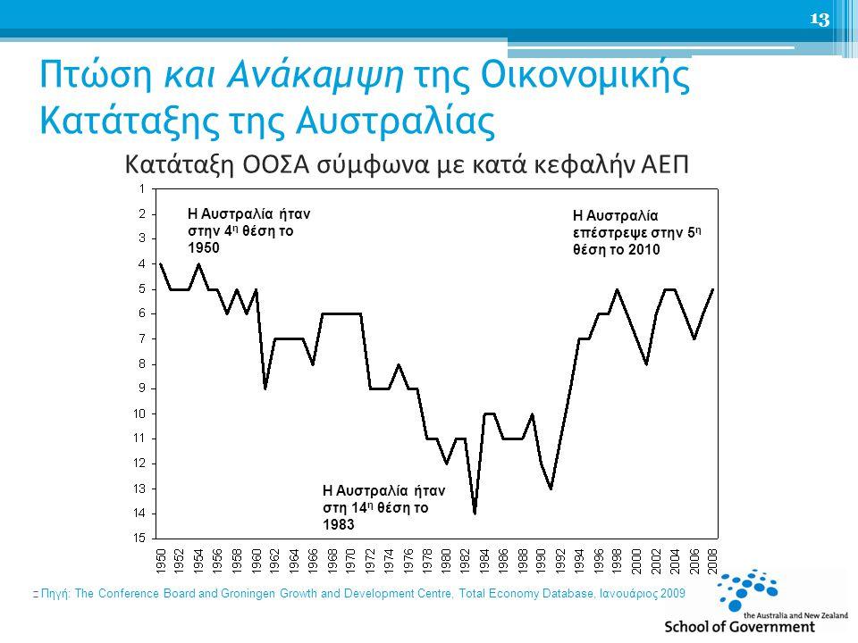 Πτώση και Ανάκαμψη της Οικονομικής Κατάταξης της Αυστραλίας Κατάταξη ΟΟΣΑ σύμφωνα με κατά κεφαλήν ΑΕΠ n Πηγή: The Conference Board and Groningen Growth and Development Centre, Total Economy Database, Ιανουάριος 2009 13 Australia back to 5 th in 2010 Η Αυστραλία ήταν στην 4 η θέση το 1950 Η Αυστραλία ήταν στη 14 η θέση το 1983 Η Αυστραλία επέστρεψε στην 5 η θέση το 2010