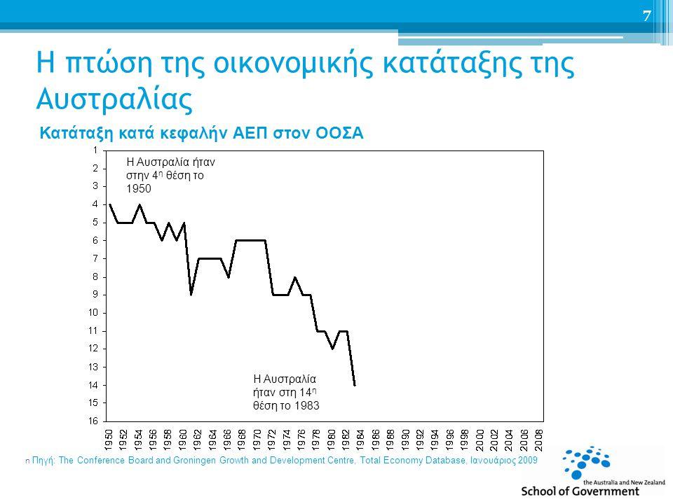 Η πτώση της οικονομικής κατάταξης της Αυστραλίας Κατάταξη κατά κεφαλήν ΑΕΠ στον ΟΟΣΑ n Πηγή: The Conference Board and Groningen Growth and Development Centre, Total Economy Database, Ιανουάριος 2009 7 Η Αυστραλία ήταν στην 4 η θέση το 1950 Η Αυστραλία ήταν στη 14 η θέση το 1983