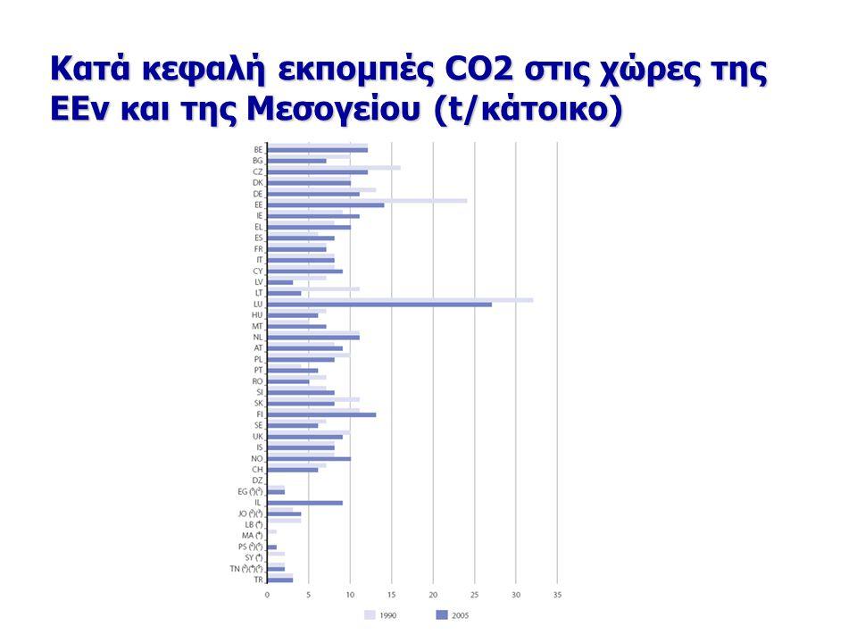 Κατά κεφαλή εκπομπές CO2 στις χώρες της ΕΕν και της Μεσογείου (t/κάτοικο)