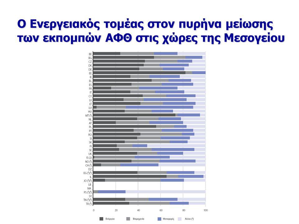 Ο Ενεργειακός τομέας στον πυρήνα μείωσης των εκπομπών ΑΦΘ στις χώρες της Μεσογείου
