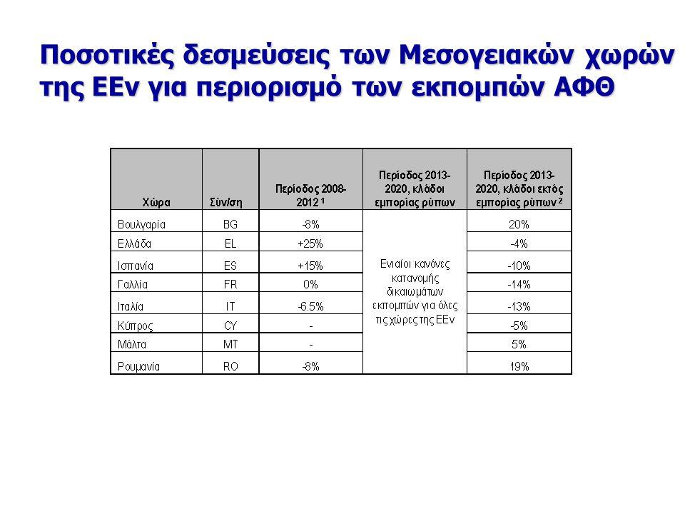 Ποσοτικές δεσμεύσεις των Μεσογειακών χωρών της ΕΕν για περιορισμό των εκπομπών ΑΦΘ