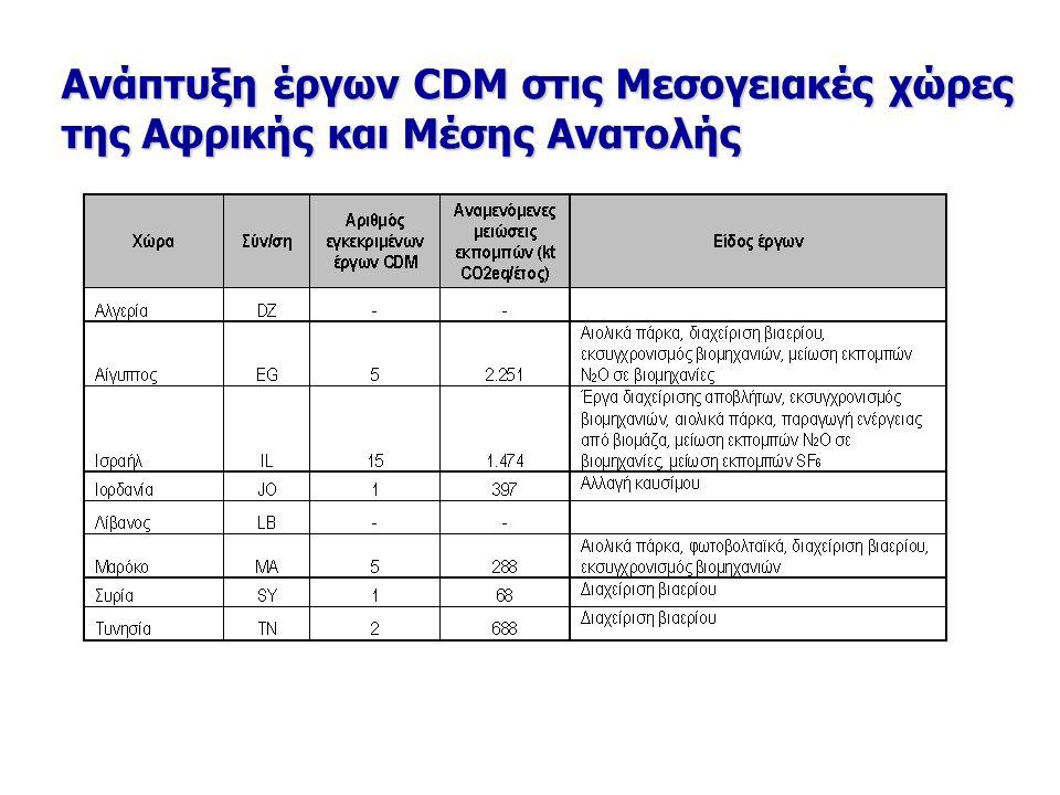 Ανάπτυξη έργων CDM στις Μεσογειακές χώρες της Αφρικής και Μέσης Ανατολής