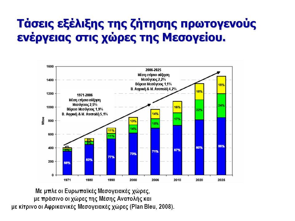 Τάσεις εξέλιξης της ζήτησης πρωτογενούς ενέργειας στις χώρες της Μεσογείου.