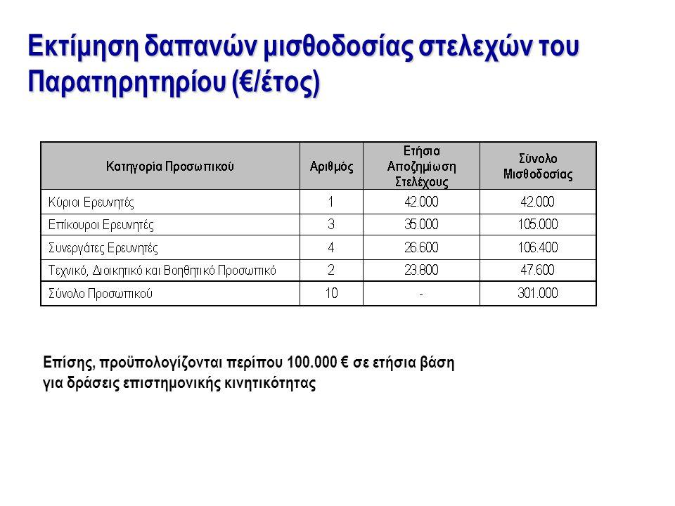 Εκτίμηση δαπανών μισθοδοσίας στελεχών του Παρατηρητηρίου (€/έτος) Επίσης, προϋπολογίζονται περίπου 100.000 € σε ετήσια βάση για δράσεις επιστημονικής κινητικότητας