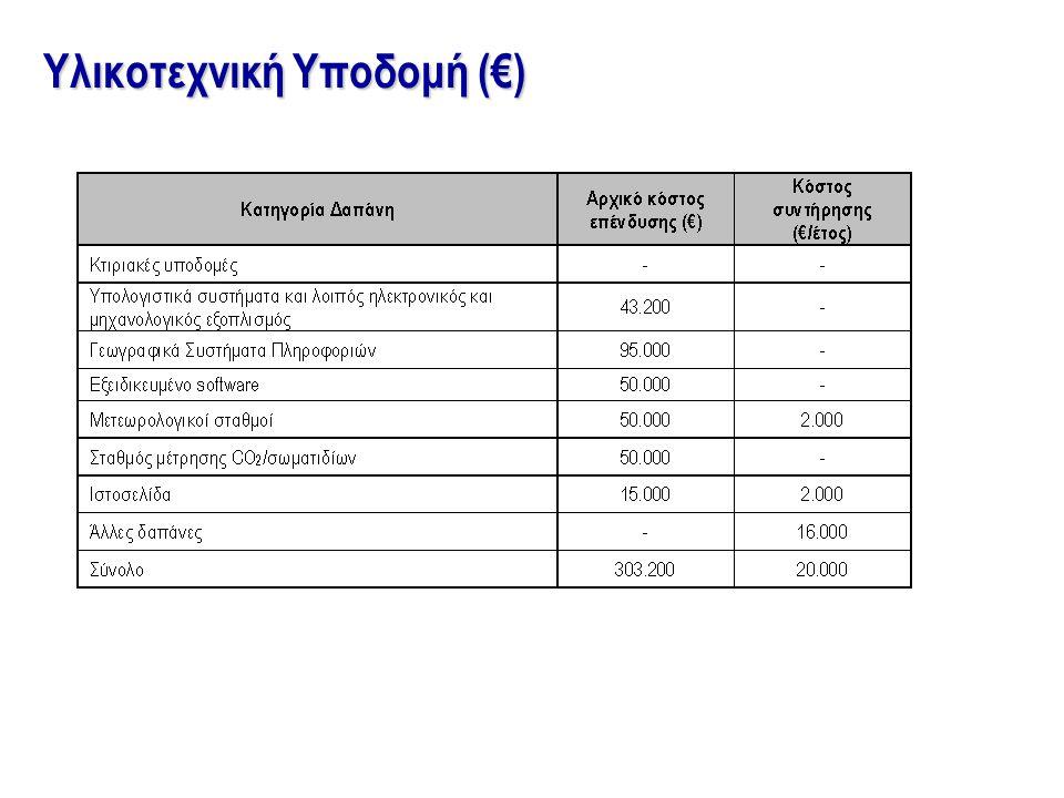 Υλικοτεχνική Υποδομή (€)