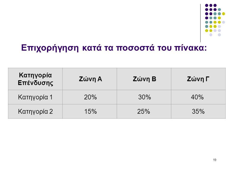 19 Κατηγορία Επένδυσης Zώνη A Zώνη BZώνη Γ Κατηγορία 1 20% 30%40% Κατηγορία 2 15%25%35% Επιχορήγηση κατά τα ποσοστά του πίνακα: