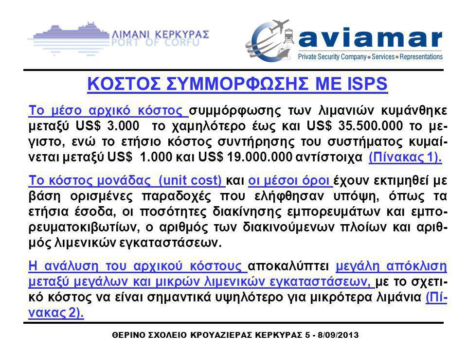 ΘΕΡΙΝΟ ΣΧΟΛΕΙΟ ΚΡΟΥΑΖΙΕΡΑΣ ΚΕΡΚΥΡΑΣ 5 - 8/09/2013 ΚΟΣΤΟΣ ΣΥΜΜΟΡΦΩΣΗΣ ΜΕ ISPS Το μέσο αρχικό κόστος συμμόρφωσης των λιμανιών κυμάνθηκε μεταξύ US$ 3.000 το χαμηλότερο έως και US$ 35.500.000 το με- γιστο, ενώ το ετήσιο κόστος συντήρησης του συστήματος κυμαί- νεται μεταξύ US$ 1.000 και US$ 19.000.000 αντίστοιχα (Πίνακας 1).
