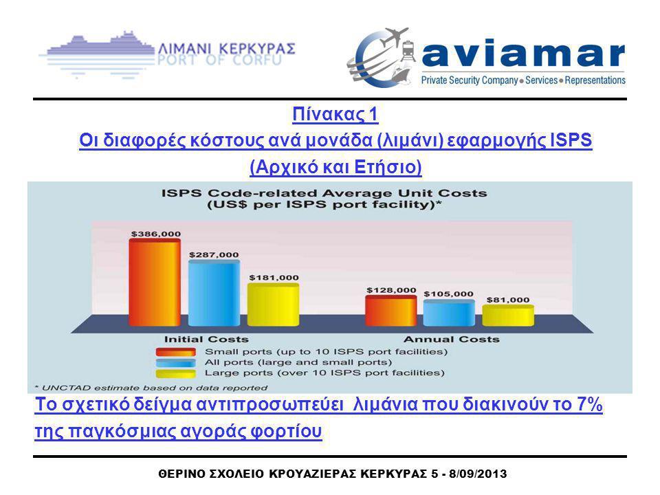 ΘΕΡΙΝΟ ΣΧΟΛΕΙΟ ΚΡΟΥΑΖΙΕΡΑΣ ΚΕΡΚΥΡΑΣ 5 - 8/09/2013 Πίνακας 1 Οι διαφορές κόστους ανά μονάδα (λιμάνι) εφαρμογής ISPS (Αρχικό και Ετήσιο) Το σχετικό δείγμα αντιπροσωπεύει λιμάνια που διακινούν το 7% της παγκόσμιας αγοράς φορτίου