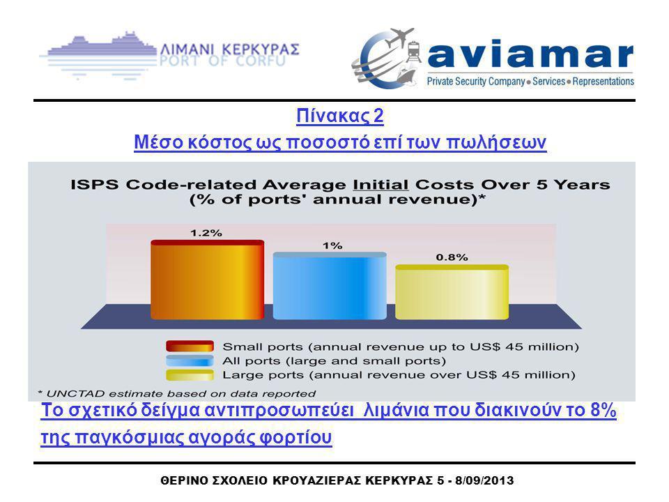 ΘΕΡΙΝΟ ΣΧΟΛΕΙΟ ΚΡΟΥΑΖΙΕΡΑΣ ΚΕΡΚΥΡΑΣ 5 - 8/09/2013 Πίνακας 2 Μέσο κόστος ως ποσοστό επί των πωλήσεων Το σχετικό δείγμα αντιπροσωπεύει λιμάνια που διακινούν το 8% της παγκόσμιας αγοράς φορτίου