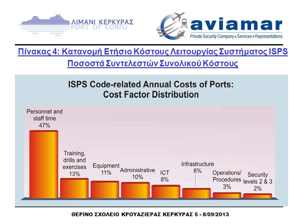 ΘΕΡΙΝΟ ΣΧΟΛΕΙΟ ΚΡΟΥΑΖΙΕΡΑΣ ΚΕΡΚΥΡΑΣ 5 - 8/09/2013 Πίνακας 4: Κατανομή Ετήσιο Κόστους Λειτουργίας Συστήματος ISPS Ποσοστά Συντελεστών Συνολικού Κόστους