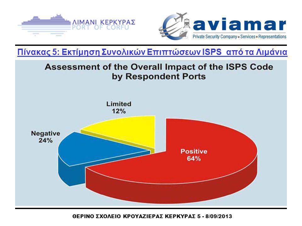 ΘΕΡΙΝΟ ΣΧΟΛΕΙΟ ΚΡΟΥΑΖΙΕΡΑΣ ΚΕΡΚΥΡΑΣ 5 - 8/09/2013 Πίνακας 5: Εκτίμηση Συνολικών Επιπτώσεων ISPS από τα Λιμάνια