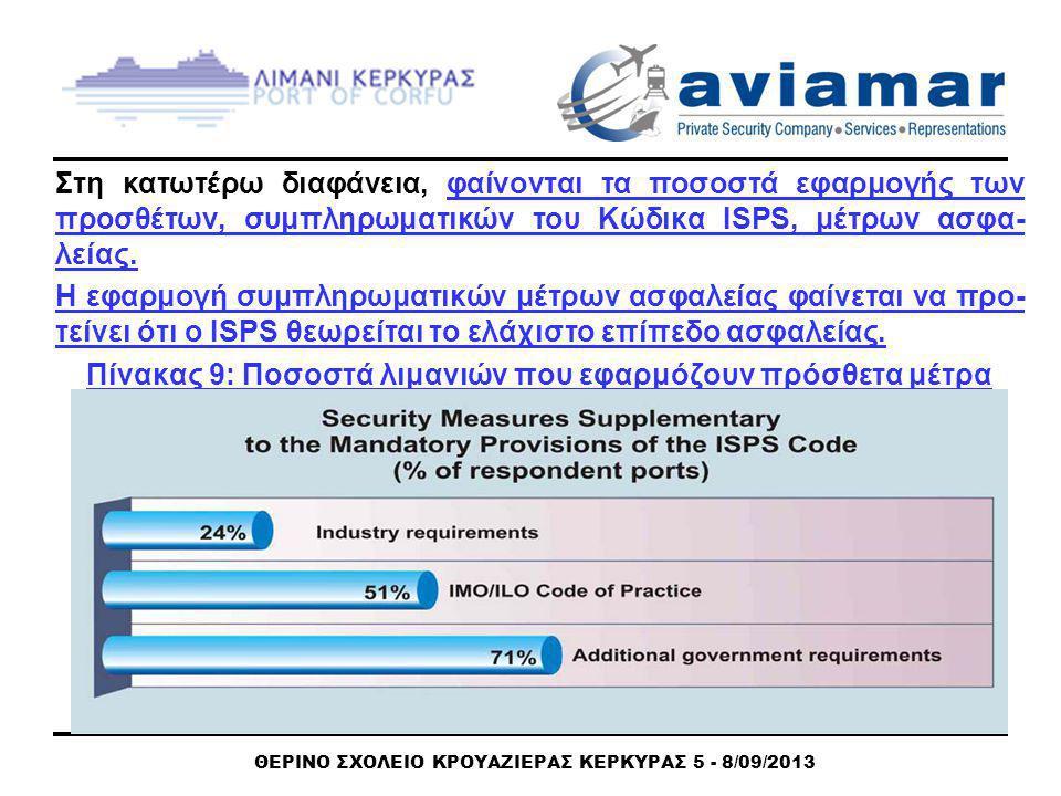 ΘΕΡΙΝΟ ΣΧΟΛΕΙΟ ΚΡΟΥΑΖΙΕΡΑΣ ΚΕΡΚΥΡΑΣ 5 - 8/09/2013 Στη κατωτέρω διαφάνεια, φαίνονται τα ποσοστά εφαρμογής των προσθέτων, συμπληρωματικών του Κώδικα ISPS, μέτρων ασφα- λείας.