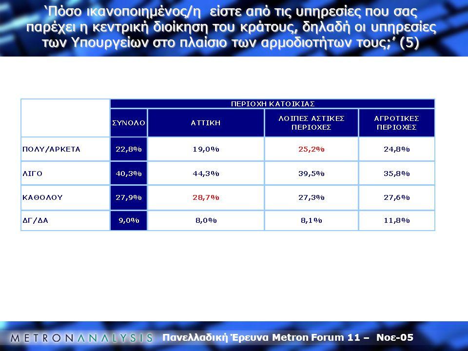Πανελλαδική Έρευνα Metron Forum 11 – Νοε-05 'Πόσο ικανοποιημένος/η είστε από τις υπηρεσίες που σας παρέχει η κεντρική διοίκηση του κράτους, δηλαδή οι