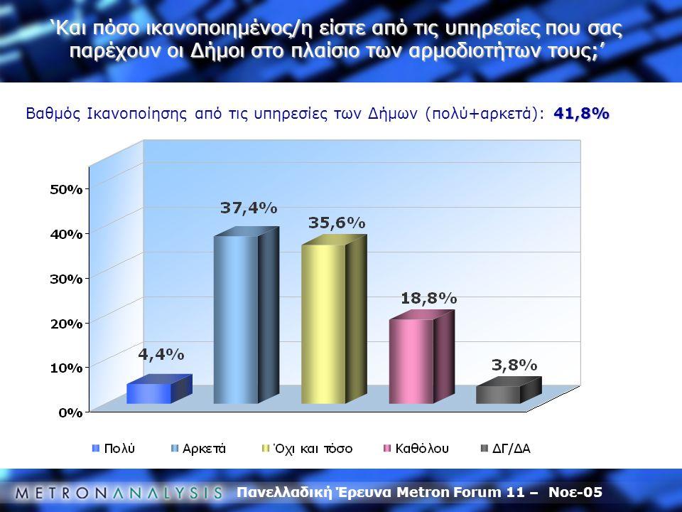 Πανελλαδική Έρευνα Metron Forum 11 – Νοε-05 41,8% Βαθμός Ικανοποίησης από τις υπηρεσίες των Δήμων (πολύ+αρκετά): 41,8% 'Και πόσο ικανοποιημένος/η είστε από τις υπηρεσίες που σας παρέχουν οι Δήμοι στο πλαίσιο των αρμοδιοτήτων τους;'