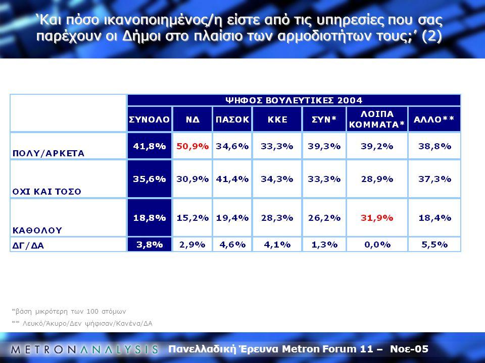Πανελλαδική Έρευνα Metron Forum 11 – Νοε-05 *βάση μικρότερη των 100 ατόμων ** Λευκό/Άκυρο/Δεν ψήφισαν/Κανένα/ΔΑ 'Και πόσο ικανοποιημένος/η είστε από τις υπηρεσίες που σας παρέχουν οι Δήμοι στο πλαίσιο των αρμοδιοτήτων τους;' (2)
