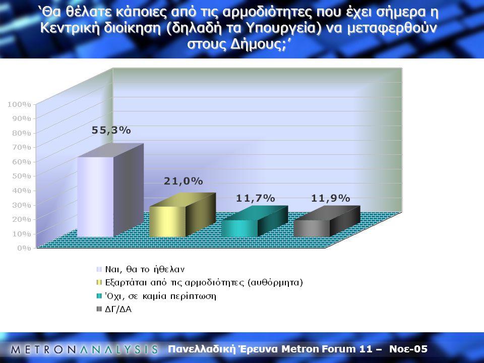 Πανελλαδική Έρευνα Metron Forum 11 – Νοε-05 'Θα θέλατε κάποιες από τις αρμοδιότητες που έχει σήμερα η Κεντρική διοίκηση (δηλαδή τα Υπουργεία) να μεταφερθούν στους Δήμους;'