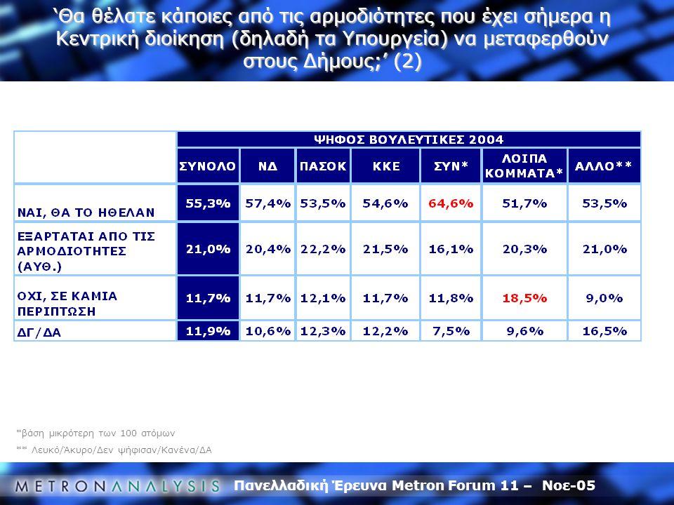 Πανελλαδική Έρευνα Metron Forum 11 – Νοε-05 *βάση μικρότερη των 100 ατόμων ** Λευκό/Άκυρο/Δεν ψήφισαν/Κανένα/ΔΑ 'Θα θέλατε κάποιες από τις αρμοδιότητες που έχει σήμερα η Κεντρική διοίκηση (δηλαδή τα Υπουργεία) να μεταφερθούν στους Δήμους;' (2)
