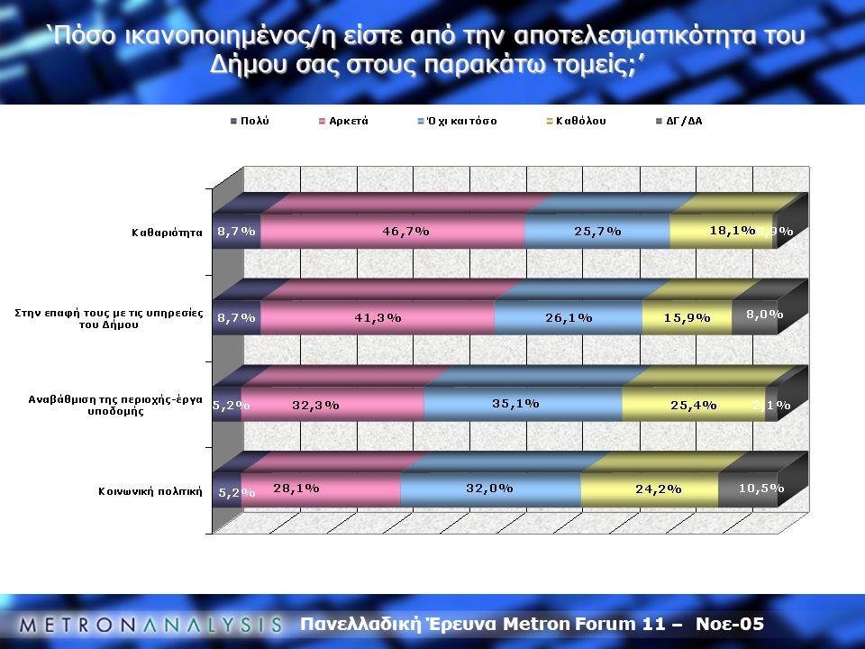 Πανελλαδική Έρευνα Metron Forum 11 – Νοε-05 'Πόσο ικανοποιημένος/η είστε από την αποτελεσματικότητα του Δήμου σας στους παρακάτω τομείς;'