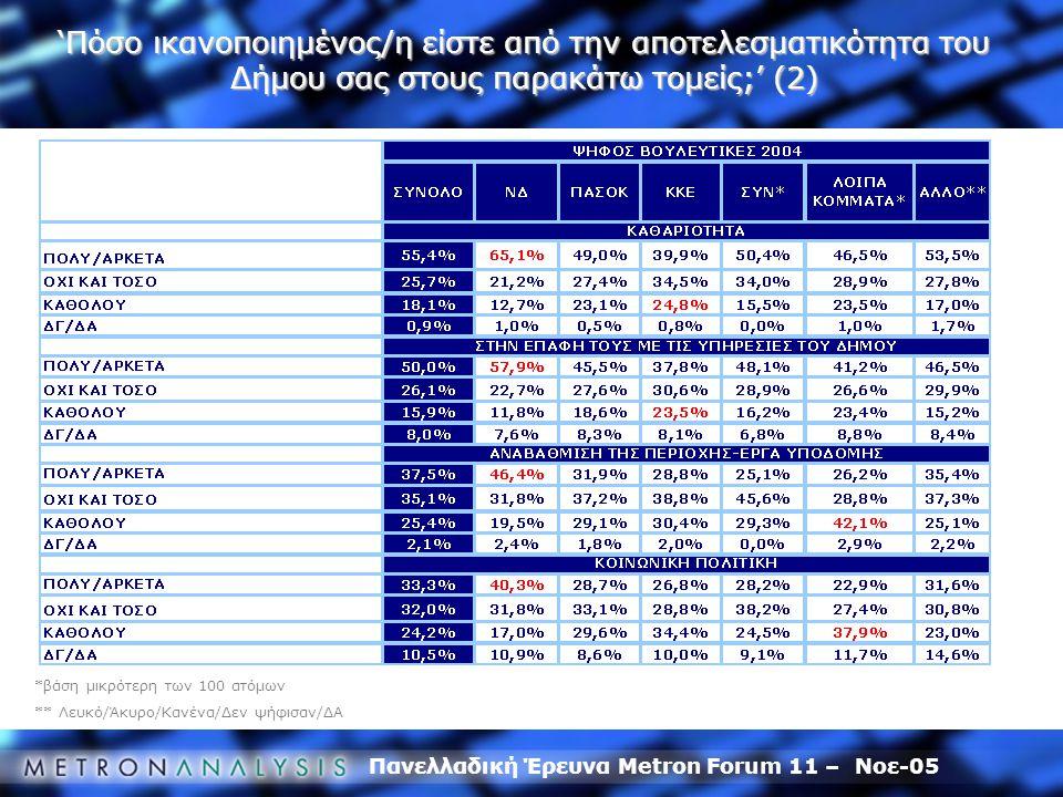 Πανελλαδική Έρευνα Metron Forum 11 – Νοε-05 *βάση μικρότερη των 100 ατόμων ** Λευκό/Άκυρο/Κανένα/Δεν ψήφισαν/ΔΑ 'Πόσο ικανοποιημένος/η είστε από την αποτελεσματικότητα του Δήμου σας στους παρακάτω τομείς;' (2)
