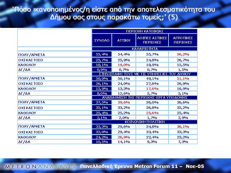 Πανελλαδική Έρευνα Metron Forum 11 – Νοε-05 'Πόσο ικανοποιημένος/η είστε από την αποτελεσματικότητα του Δήμου σας στους παρακάτω τομείς;' (5)
