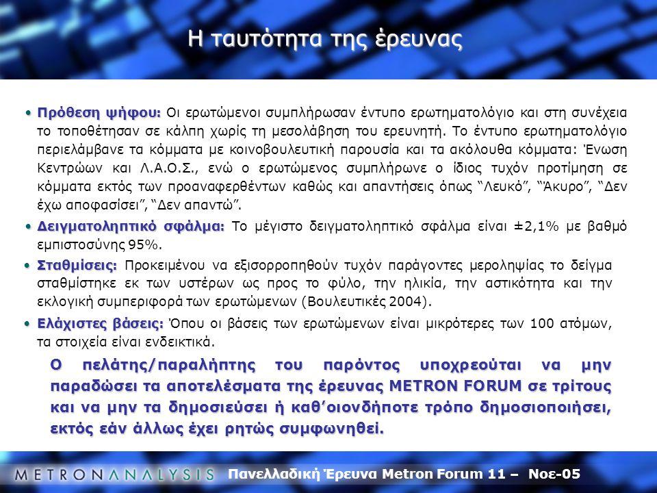 Πανελλαδική Έρευνα Metron Forum 11 – Νοε-05 Πρόθεση ψήφου:Πρόθεση ψήφου: Οι ερωτώμενοι συμπλήρωσαν έντυπο ερωτηματολόγιο και στη συνέχεια το τοποθέτησαν σε κάλπη χωρίς τη μεσολάβηση του ερευνητή.