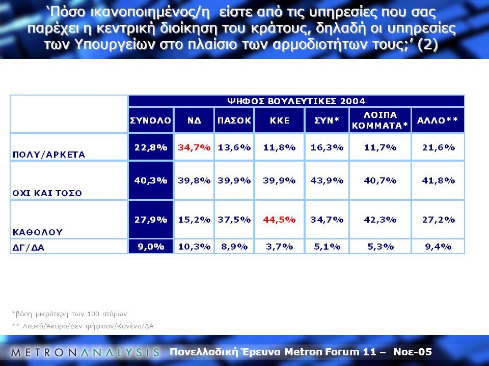 Πανελλαδική Έρευνα Metron Forum 11 – Νοε-05 *βάση μικρότερη των 100 ατόμων ** Λευκό/Άκυρο/Δεν ψήφισαν/Κανένα/ΔΑ 'Πόσο ικανοποιημένος/η είστε από τις υπηρεσίες που σας παρέχει η κεντρική διοίκηση του κράτους, δηλαδή οι υπηρεσίες των Υπουργείων στο πλαίσιο των αρμοδιοτήτων τους;' (2)