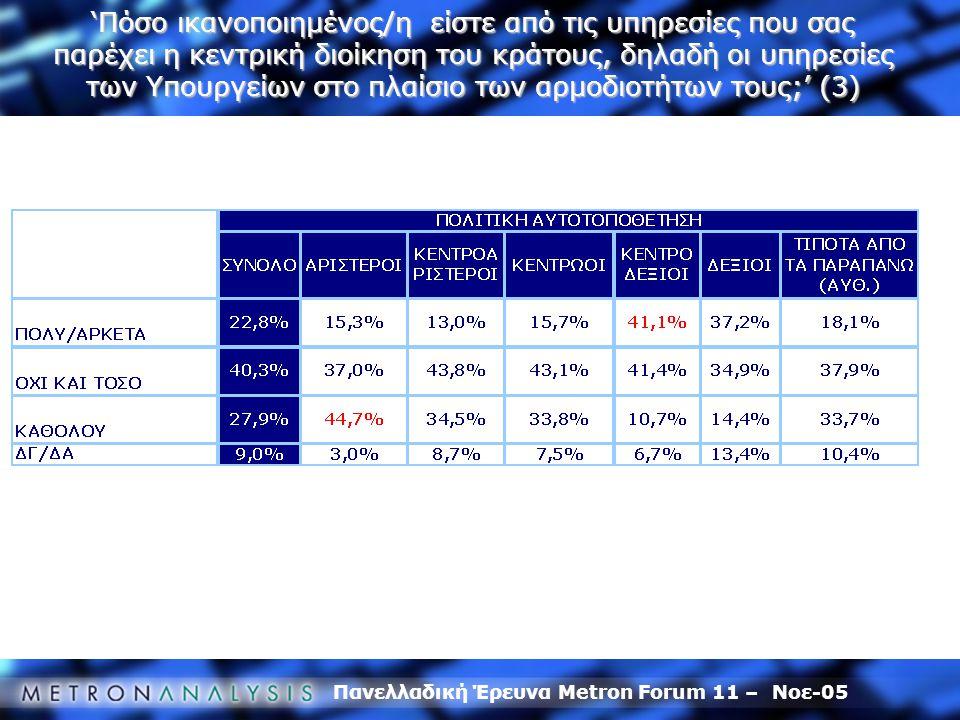 Πανελλαδική Έρευνα Metron Forum 11 – Νοε-05 'Πόσο ικανοποιημένος/η είστε από τις υπηρεσίες που σας παρέχει η κεντρική διοίκηση του κράτους, δηλαδή οι υπηρεσίες των Υπουργείων στο πλαίσιο των αρμοδιοτήτων τους;' (3)