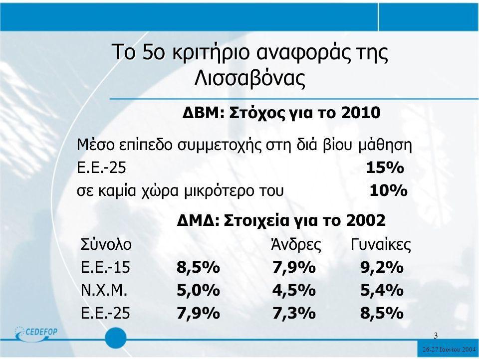 26-27 Ιουνίου 2004 3 Το 5ο κριτήριο αναφοράς της Λισσαβόνας ΔΒΜ: Στόχος για το 2010 Μέσο επίπεδο συμμετοχής στη διά βίου μάθηση Ε.Ε.-25 15% σε καμία χώρα μικρότερο του 10% ΔΜΔ: Στοιχεία για το 2002 Σύνολο Άνδρες Γυναίκες Ε.Ε.-158,5%7,9% 9,2% Ν.Χ.Μ.5,0%4,5% 5,4% Ε.Ε.-257,9%7,3% 8,5%